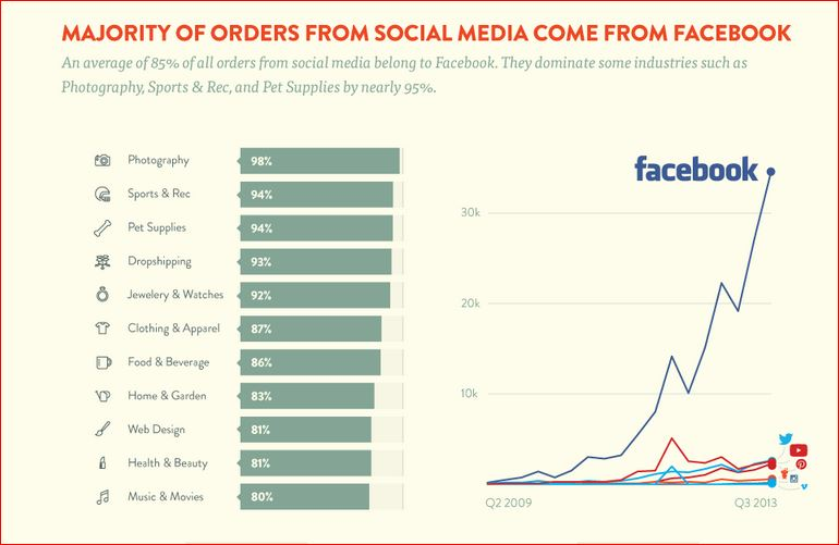 Which Social Media Platform Drives Sales